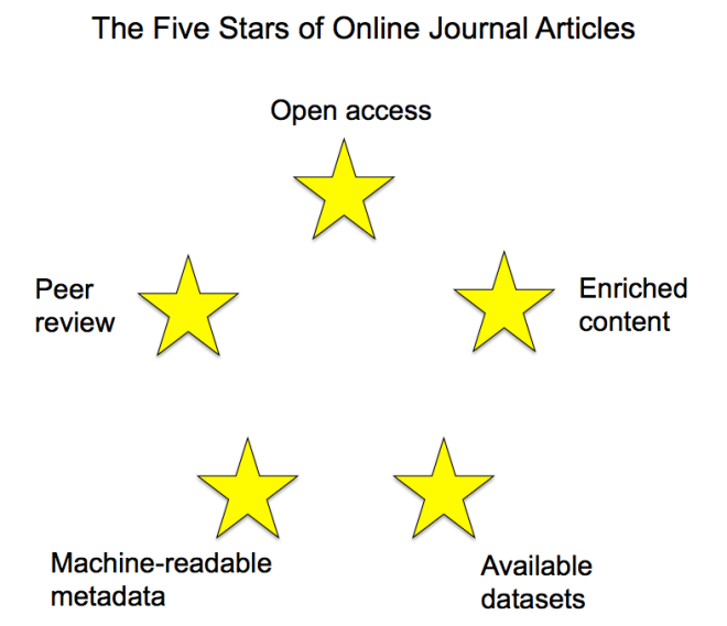 five-stars-of-online-journal-articles