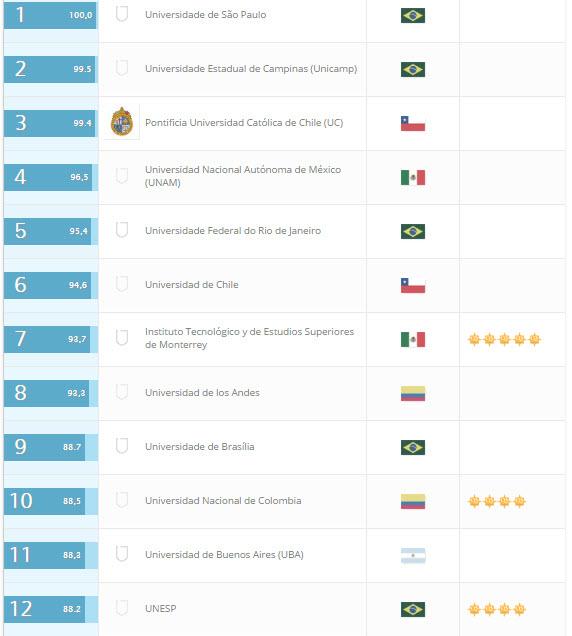 ranking 2016 latin america